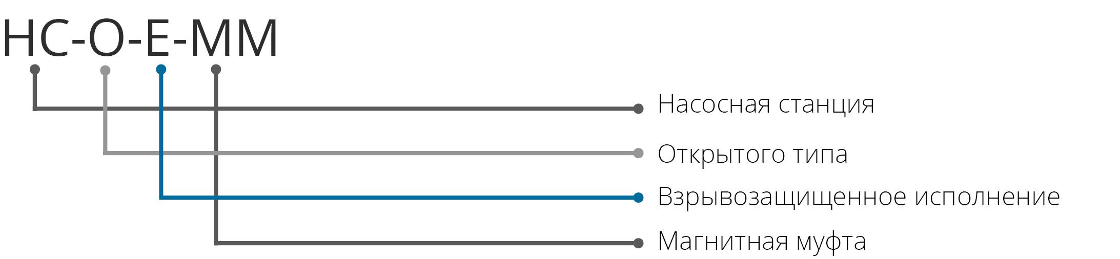 Условное обозначение многосекционных высоконапорных герметичных насоснх блоков